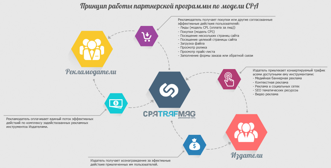 Работа по модели cpa работа для девушек в санкт петербурге вебкам